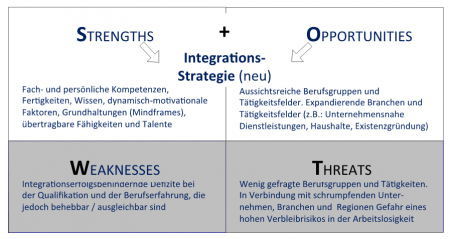 SWOT Analyse JobASSISTENT